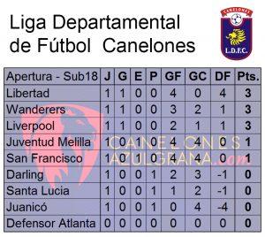 Tabla Sub18 Apertura 1