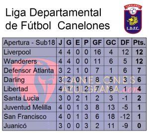 Tabla Sub18 Apertura 4
