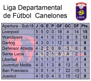 Tabla Sub18 Apertura 5