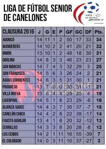 tabla-seniors-14-clausura